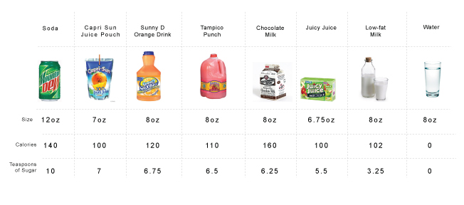 Rethink Your Child's Drinks