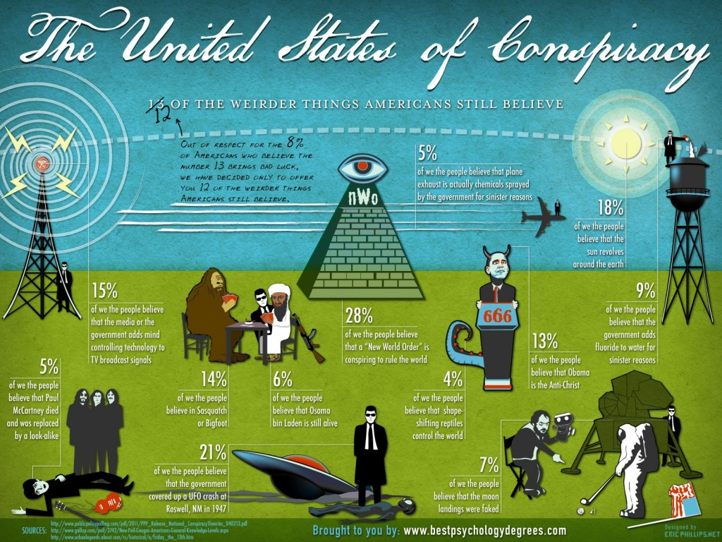 The United States of Conspiracy