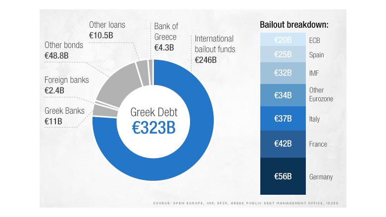 Europe gives Greece another four months