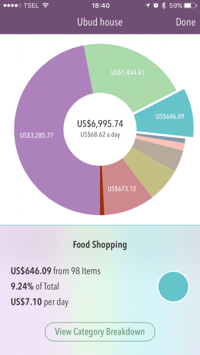 Trail Wallet screenshot - food shopping costs in Ubud