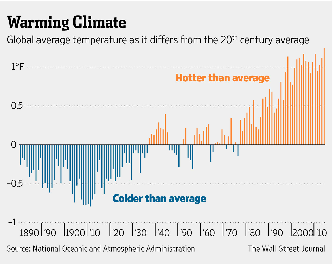 2014 was the hottest year of the Earth