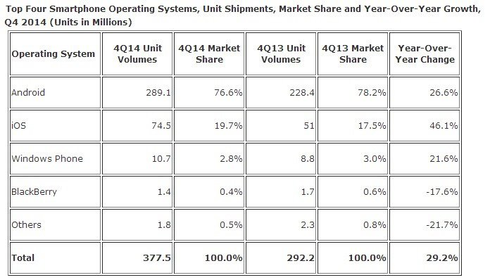 iOS and Android Combine for 96.3% Smartphone Market Share in Fourth Quarter