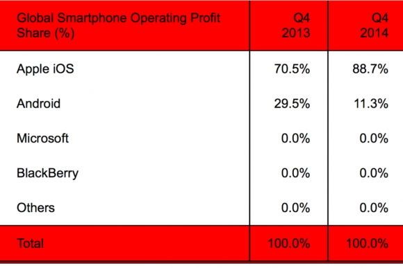 iPhone Accounts for Nearly 90% of Smartphone Industry Profits in Fourth Quarter