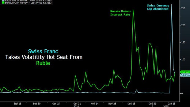 Swiss Franc Eclipses Ruble on Volatility Scale